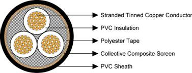 Type 1 1.1/1.1KV Collectively Screened Mining Cable