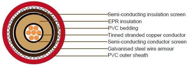 JIS C 3410 Shipboard Cables 3.6/6KV, 6/10KV, 8.7/15KV