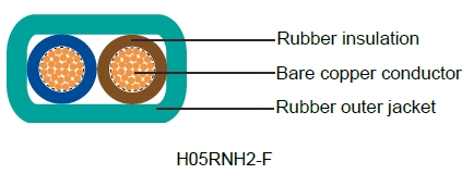 H05RN-F/H05RNH2-F - German Standard Industrial Cables