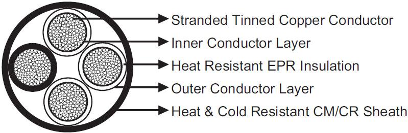 NTSCGEWOEU Medium Voltage Torsion Resistant Cable 12~35kV