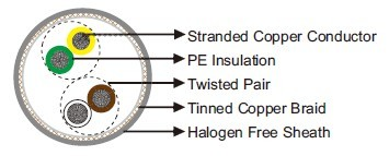 LiHCH Twisted Pair Halogen-free Data Cable
