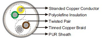 PUR Sheathed, Screened, Halogen Free, Twisted Pair Data Cable