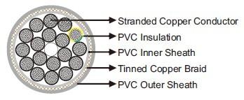 YCY 0.6/1kV UL/CSA Windmill Cables