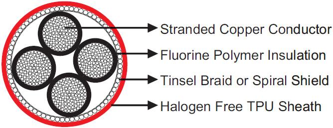 Halogen Free Torsion Resistant Fire Alarm Cable 24V