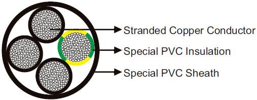 PVC/PVC to UL/CSA 600V Torsion Resistant Cable
