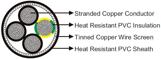UL/CSA 1000V PVC/PVC Screened Torsion Resistant Cable 90°C