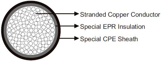 DLO 2kV Torsion Resistant Cable to UL 44