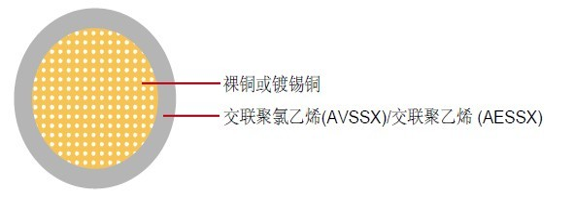 AVSSX/AESSX汽车线