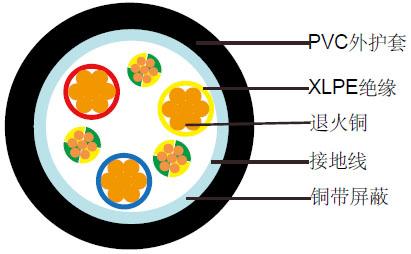 3C+3E铜带屏蔽pvc阻燃电缆