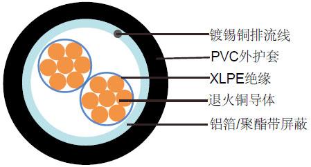 阻燃总屏蔽仪表缆(多芯)RE-2X(St)Y