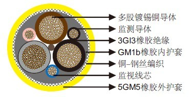 NSSHCGEOEU 0.6/1kV采煤机电缆(高拉伸强度)